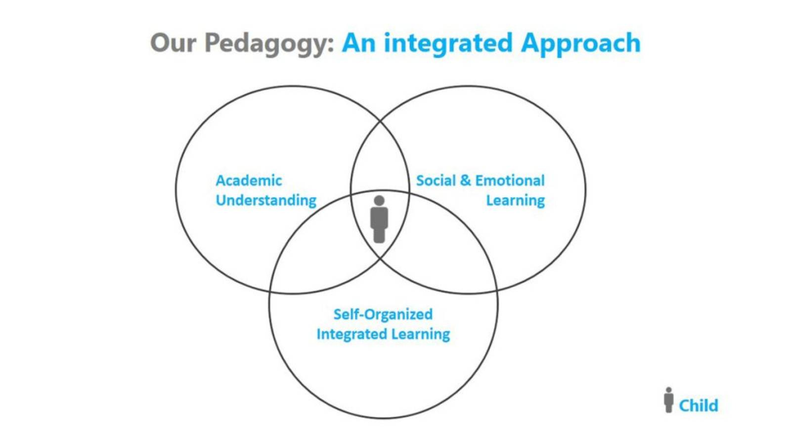 Our Pedagogy Approach