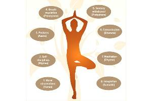 Yoga, Preventive Health Care, Vocational Education and Environmental Sustainability